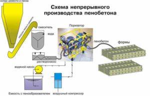 Этапы составления бизнес-плана на производство пеноблоков