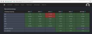Как выбрать и купить акции на Московской бирже. Инструкция для новичков