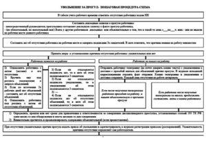 Пошаговая инструкция увольнения сотрудника за прогул в 2018 году - схема, с образцами документов, процедура
