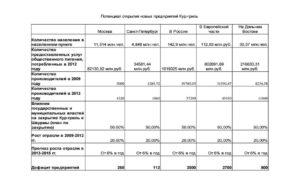 Куры-гриль: бизнес-план с расчетами