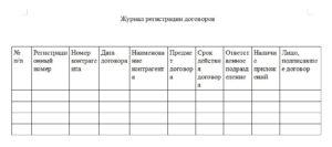 Журнал регистрации трудовых договоров — особенности оформления