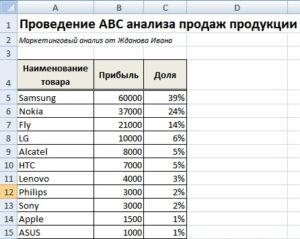 ABC анализ продаж: разбор примера в Excel