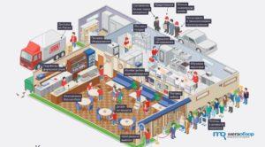 Бизнес план открытия кафе с нуля: Пошаговая инструкция как открыть кафе