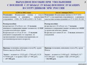 Выходное пособие гражданам РФ при сокращении в 2018 году