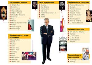 Бернар Арно - биография и путь к успеху