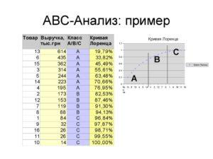abc анализ - способ увеличить эффективность продаж