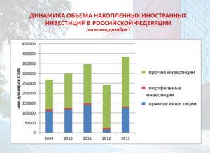 Иностранные инвестиции. Иностранные инвестиции в экономике России. Закон об иностранных инвестициях :