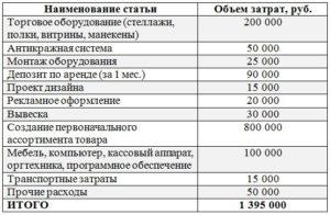 Как открыть комиссионный магазин. Бизнес-план комиссионного магазина: оборудование, расчет затрат и необходимые документы :