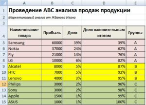 ABC-анализ ассортимента продукции, цели и задачи на примере