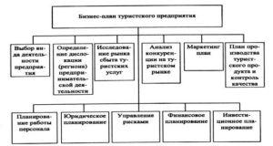 Бизнес-план турфирмы