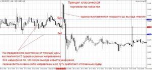 Секреты прибыльной торговли нановостях рынка Форекс