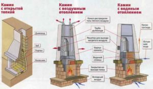 Как сделать камин дома своими руками: инструкция от фундамента до топки