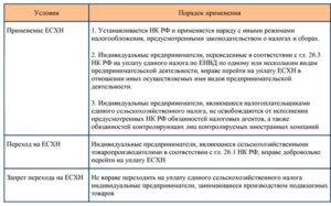Налогообложение ЕСХН в 2018 году: актуальные ставки