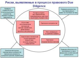 Возможные риски при ликвидации ООО