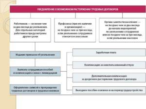 Увольнение по ликвидации организации: положенные пособия, права работников и работодателей