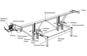 Самодельная пилорама из бензопилы: два варианта изготовления своими руками, чертежи, видеоинструкция