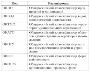 Классификатор ОКПО 2017 года: определение, поиск и расшифровка