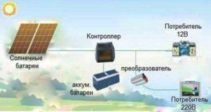 Установка солнечных батарей. Как установить солнечную батарею: особенности и пошаговый процесс работы