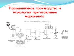 Оборудование для производства мягкого мороженого. Специфика и условия работы :