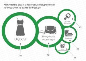 Франшиза детской одежды: стоимость, обзор вариантов и условий