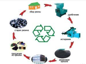 Бизнес по переработке шин – план действий