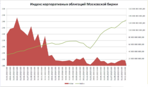 Корпоративные облигации на Московской бирже