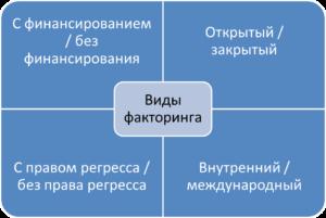 Процесс и виды факторинга