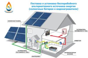Комплект солнечной батареи для дачи. Установка солнечных батарей