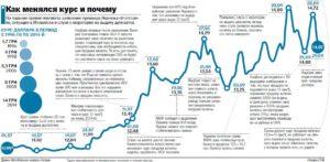 Почему и как изменяются курсы валют