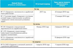 Отчетность в Росстат в 2018 году: перечень новых форм и сроки сдачи