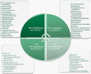 Список востребованных профессий в 2020-2025 годах. Какие профессии будут востребованы через 10 лет