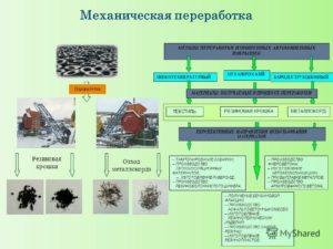 Шины изношенные, способы их переработки и утилизации