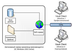 Удаленнный сервер для хранения файлов