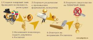 Регистрация товарного знака и торговой марки.