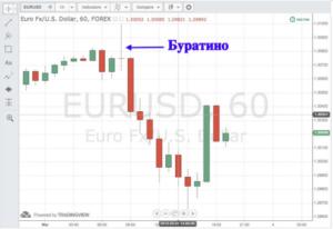 Торговля бинарными опционами: стратегия Буратино