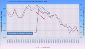 Спекуляции на курсе доллара: фьючерсные контракты на доллар