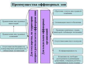 Что такое оффшорная зона? Какие плюсы и минусы в оффшоре
