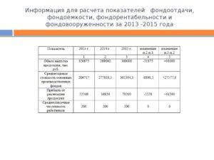 Фондоотдача (расчетные коэффициенты)