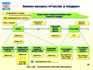 Правила участия организации в тендере