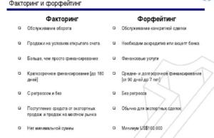 Факторинг особенностей и особенностей процесса.